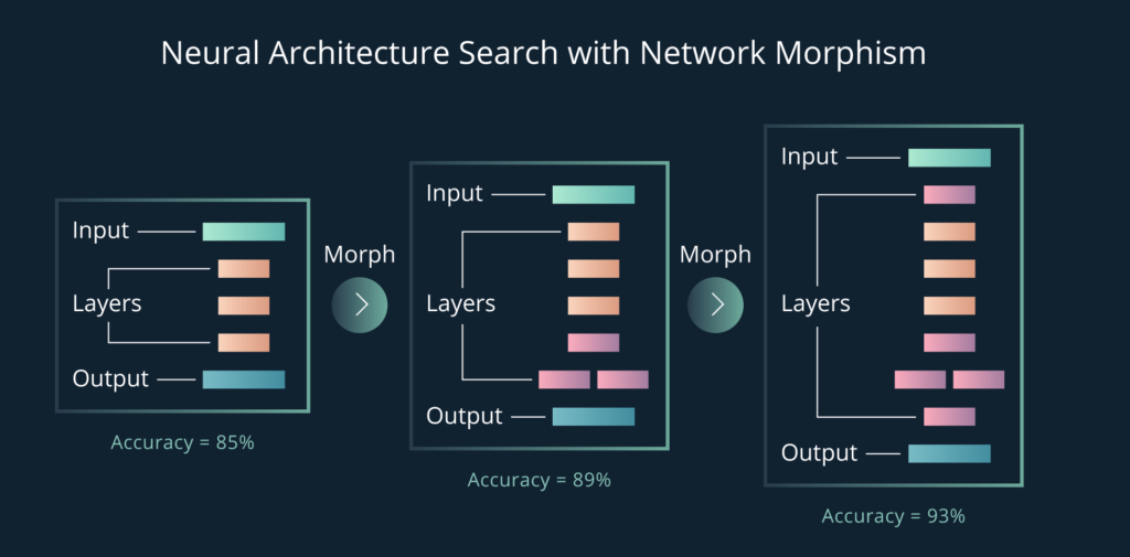 Illustration of neural architecture search with network morphism.