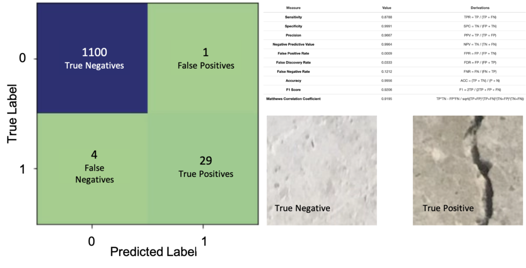 Using Modulos AutoML for image classification - confusion matrix and definitions