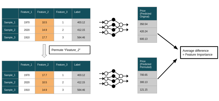permutation-feature-importance